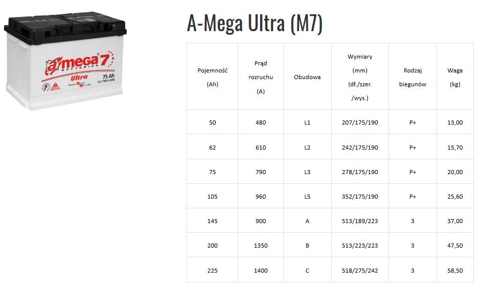 Amega M7